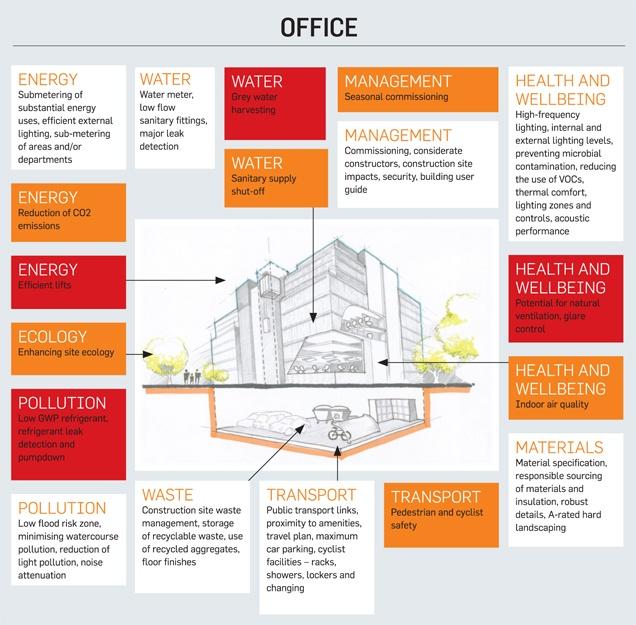 BREEAM Office Costs ...  sc 1 st  Build Energy & BREEAM azcodes.com